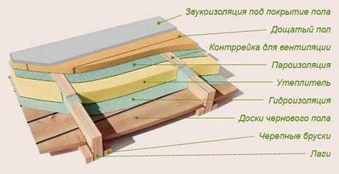 утепление деревянный пол