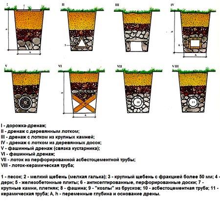 формы дренажной канавы