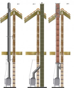 варианты постройки дымохода в деревянном доме
