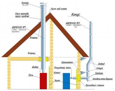вывод дымохода через несущую стену деревянной конструкции