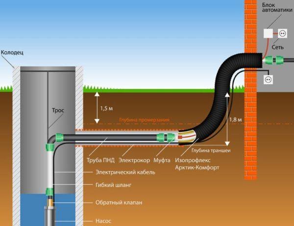 утепление кабелем
