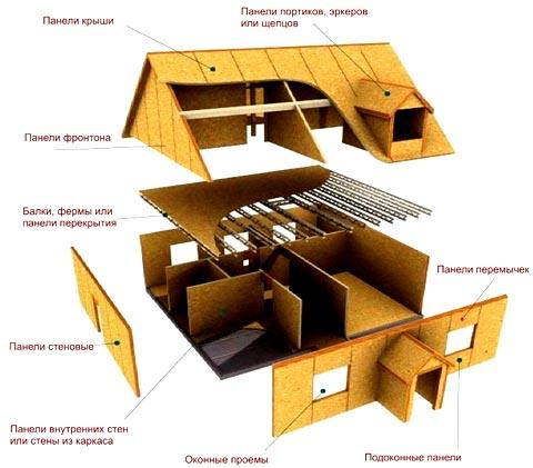 элементы щитовой дом