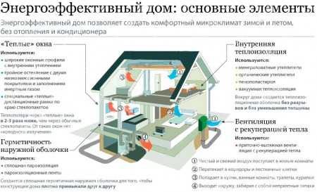 схема энергоэффективного дома