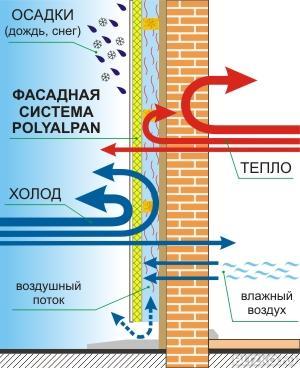 энергосберегающий фасад