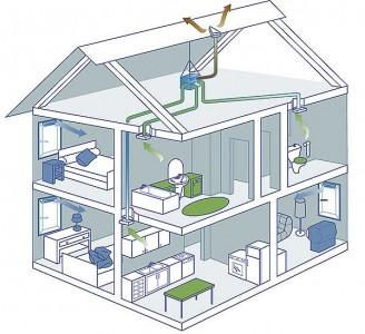 естественная система вентиляции частного дома