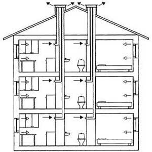 схема устройства естественной вентиляции многоквартирного дома