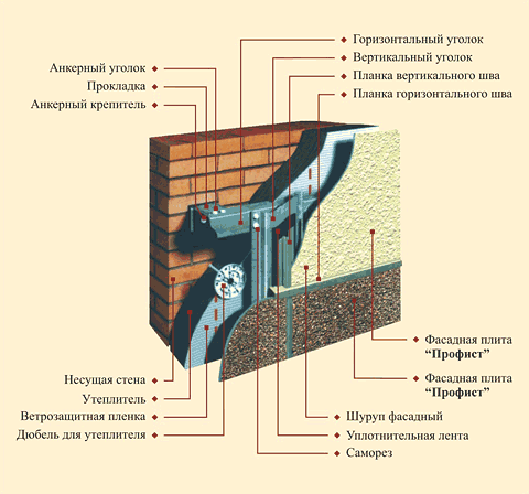 схема устройства навесного фасада
