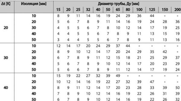 таблица расчета утеплителя
