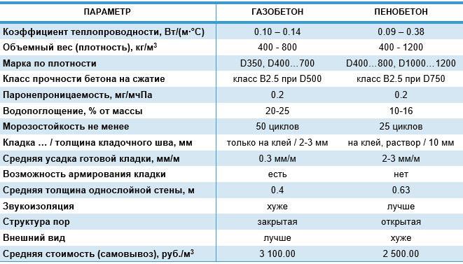 газосиликатные блоки характеристики