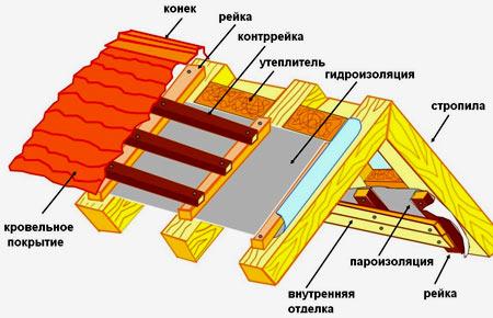 крыша сарая