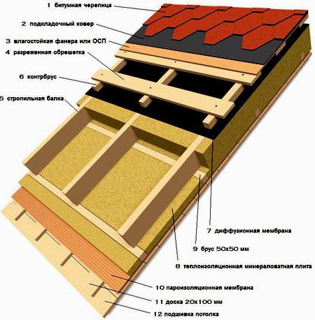 гидроизоляция односкатной крыши