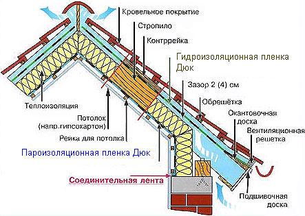 гидроизоляция мансарды