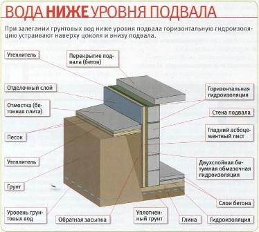 Наружная гидроизоляция погреба мастика рецепт торта
