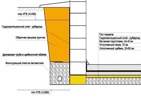 Правильно на потолок как пароизоляция укладывать