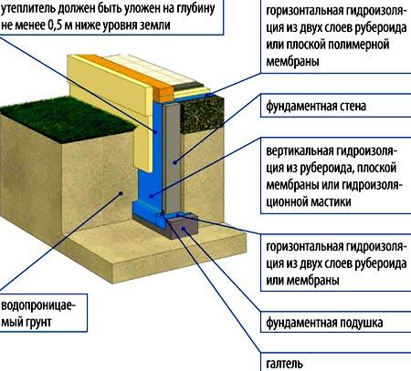 глубокозаглубленный фундамент