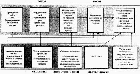государственный кадастр земельных участков