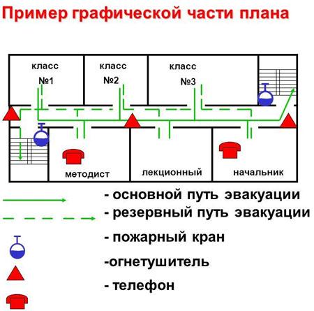 графическая часть эвакуации школы