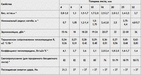характеристики листов поликарбоната