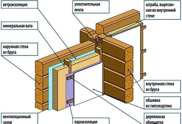 Вибро и шумоизоляция стен