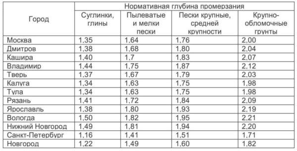 таблица промерзания