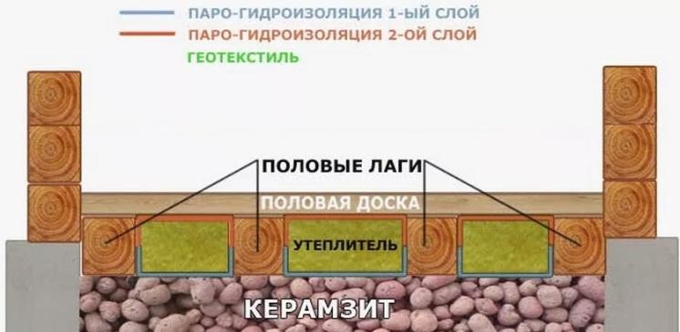 Укладка пола по грунту