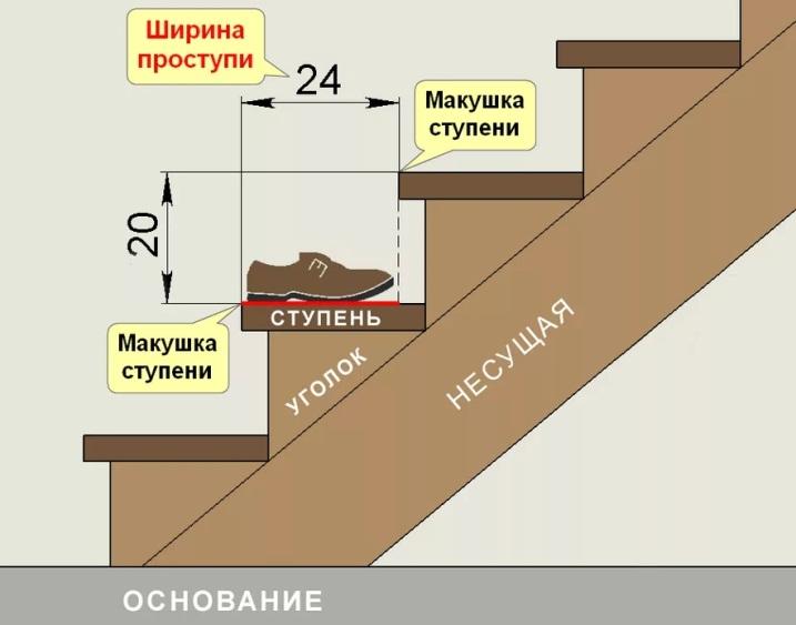 Высота и ширина ступени