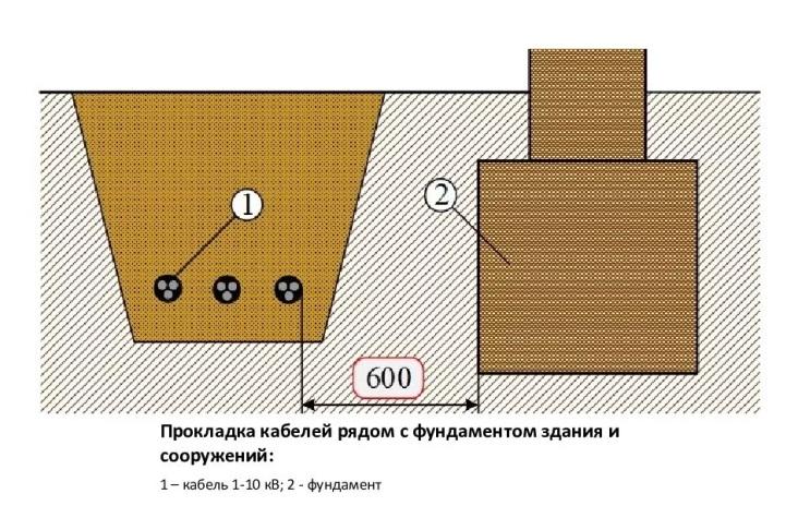 Прокладка кабеля вдоль фундамента