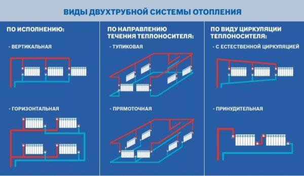 варианты трубопровода