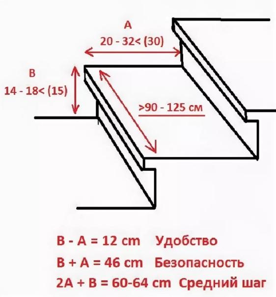 Формулы расчёта