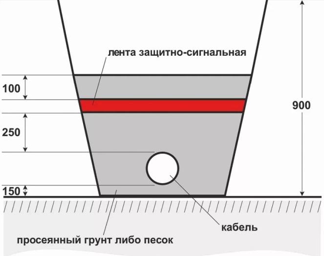 Лента защитно-сигнальная