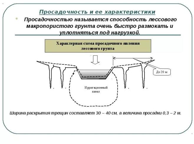 Характеристика просадочного грунта