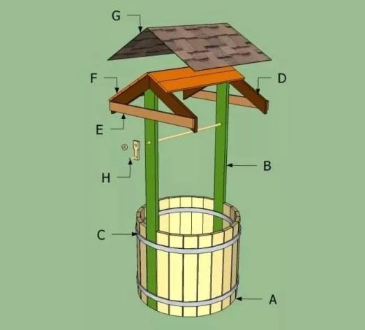 Схема круглого колодца