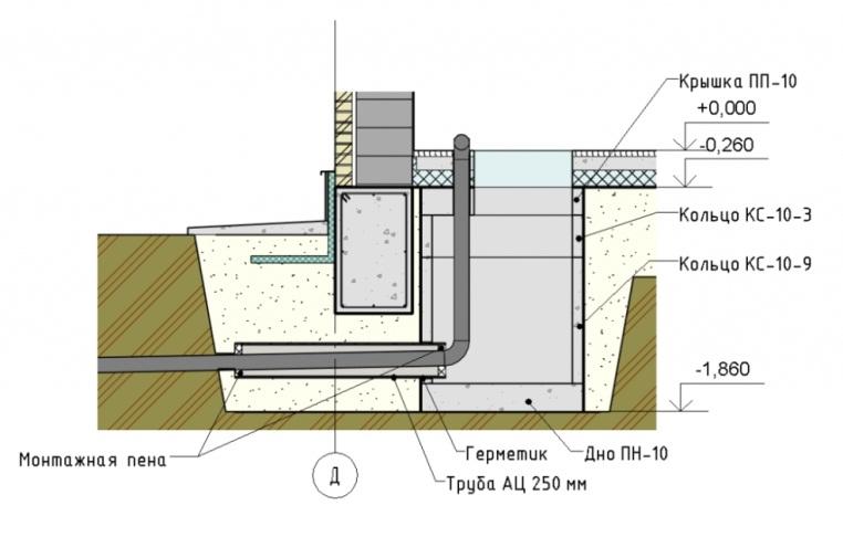 Закладка канализации