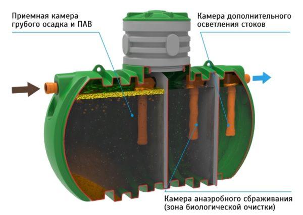 система с биофильтром