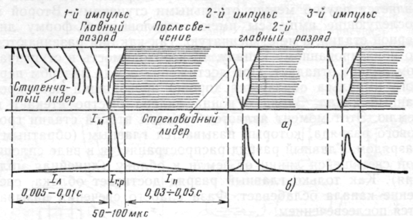 структура разряда