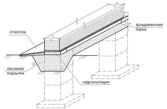 схема установки балки