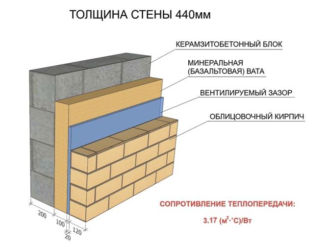 толщина кирпичной стены подмосковье