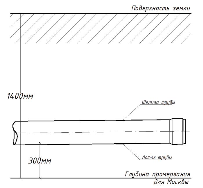 глубина прокладки