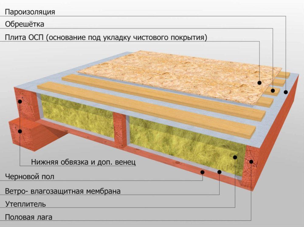 Слои деревянного пола