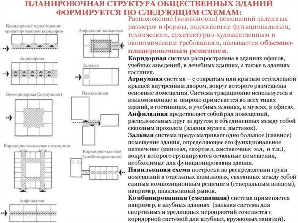 схемы планировок