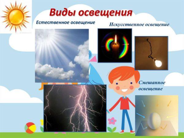 виды освещения
