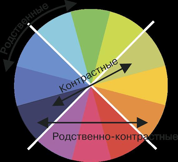 круг цветов