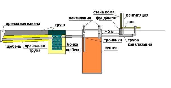 вариант канализационной системы