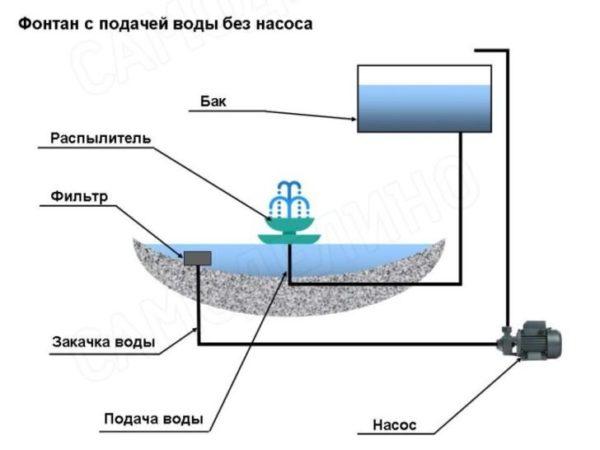подача воды без насоса