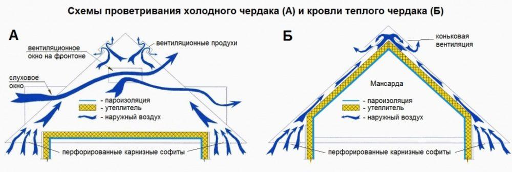Крыша с чердаком
