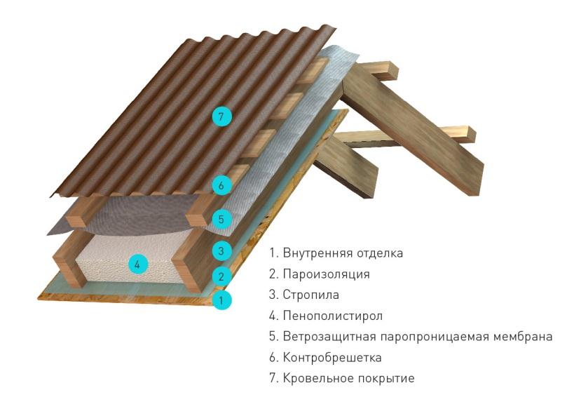 Составляющие крыши