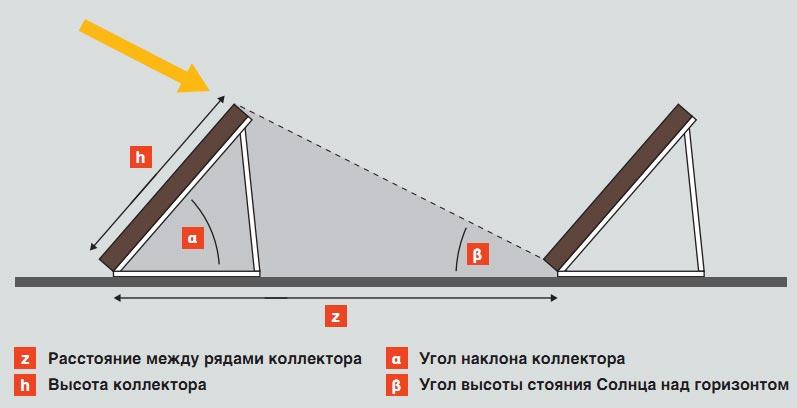 размещение панелей