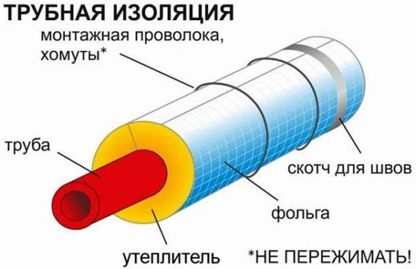 схема утепления канализации
