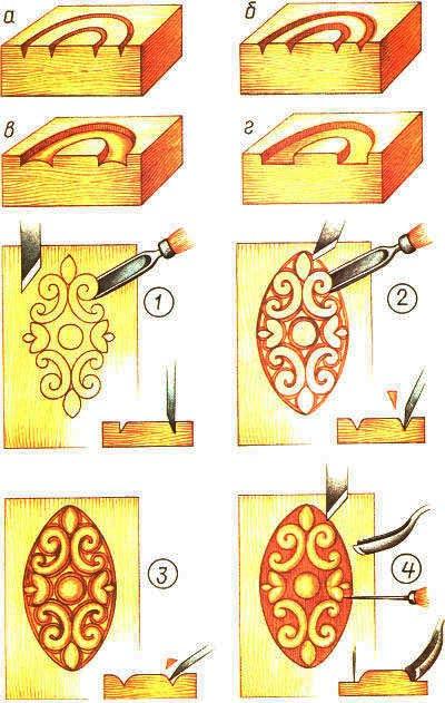 плоскорельефная резьба инструкция
