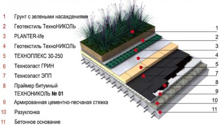 схема устройства инверсионной эксплуатируемой кровля дома